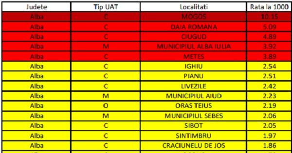 Rata de incidenta pe localitati - lista actualizata 5 februarie. Avem 900 in scenariul galben si 149 in cel rosu