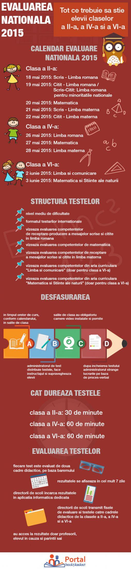 Calendar Evaluare Nationala 2015 pentru clasele a II-a, a IV-a si a VI-a