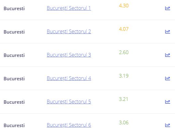 rata incidenta Covid Bucuresti 22 septembrie