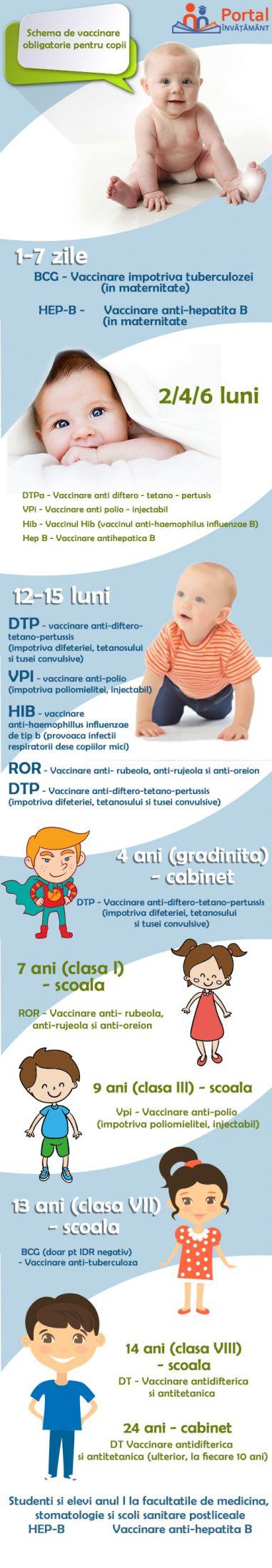 Schema obligatorie de vaccinare pentru copii